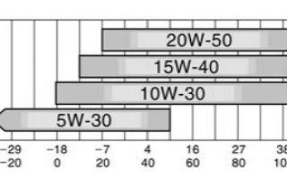 Количество масел и жидкостей toyota land cruiser prado j150