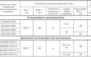 Размеры и давление в шинах lada granta