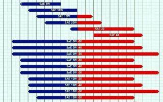 Заправочные объемы ниссан альмера с 2006