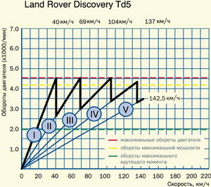 Объем масел и жидкостей ГСМ land rover discovery