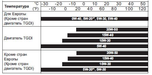 Количество масел и жидкостей в Киа Церато