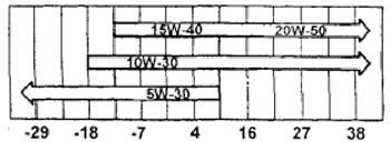 Объем масел и жидкостей ГСМ toyota camry(xv50)