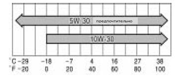 Заправочные объемы и марки ГСМtoyota rav 4