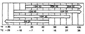 Объем масел и жидкостей ГСМ toyota corolla axio