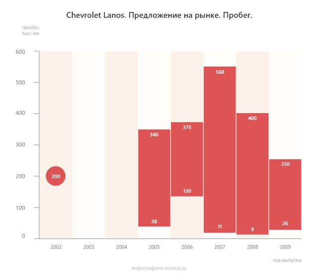 На что обратить внимание при покупке chevrolet lanos