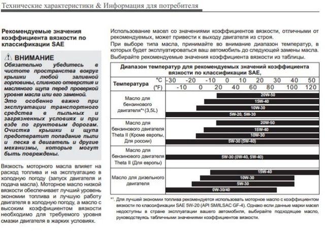 Заправочные объемы ГСМ Киа Соренто 2003-2010