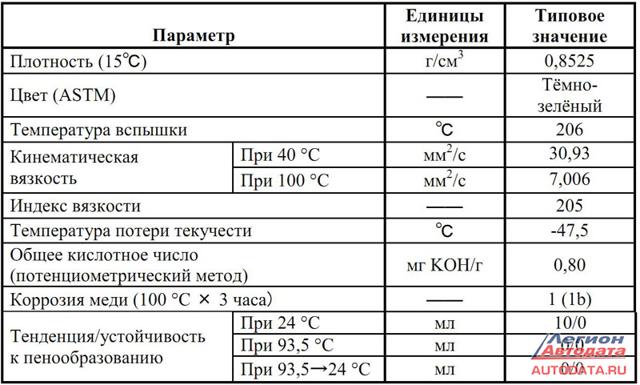 Инструкция проверки уровня жидкости вариатора Ниссан Жук