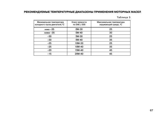 Заправочные объемы и марки ГСМ lada granta