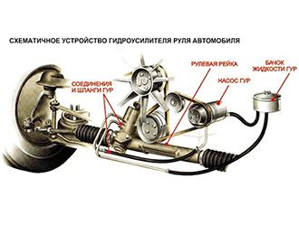 Неисправности рулевого управления Мазда СХ-7