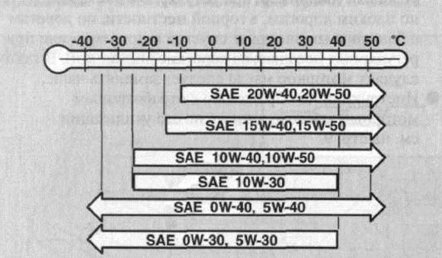 Заправочные объемы и марки ГСМ ШкодыРапид