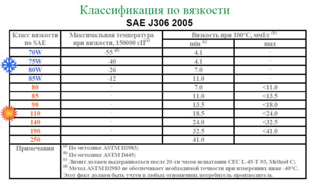 Количество масел и жидкостей ГСМ Ваз 4x4 2121 Нива