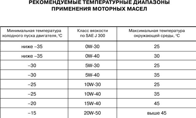 Количество масел и жидкостей Лада 2114