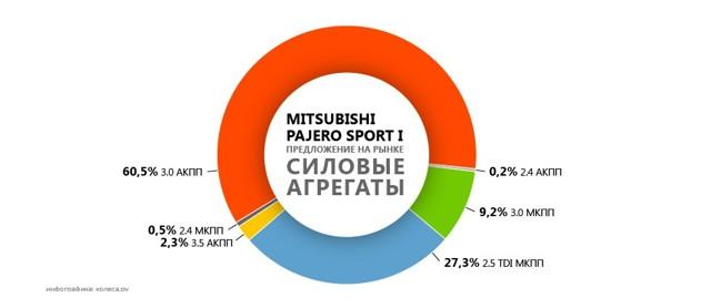 На что обратить внимание при покупке mitsubishi pajero sport