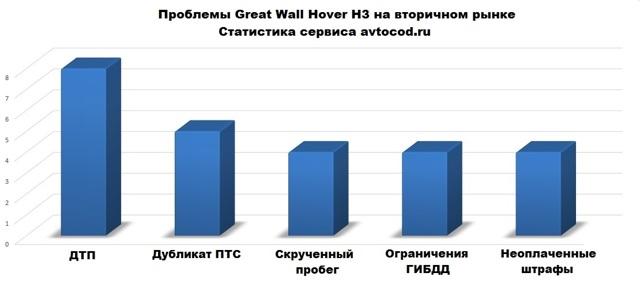 Слабые стороны и недочеты wall hover h3