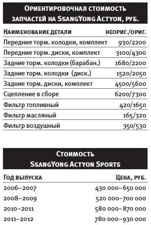 Слабые стороны и недочеты СангЙонг Актион Спортс