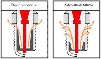 В чем разница между горячими и холодными свечами?
