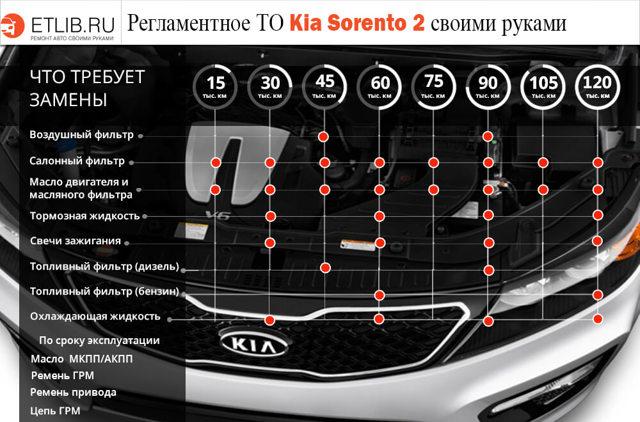 Количество масел и жидкостей в kia sorento ii(xm)