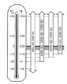 Объем масел и жидкостей ГСМ для nissan murano