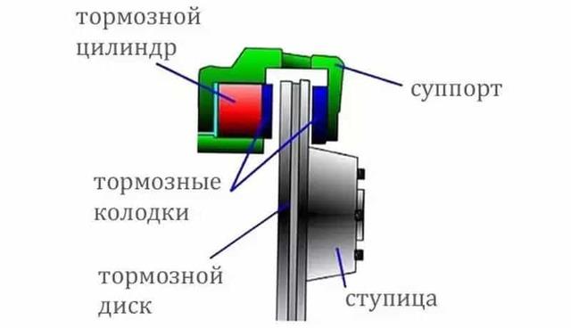 Признаки износа тормозных колодок