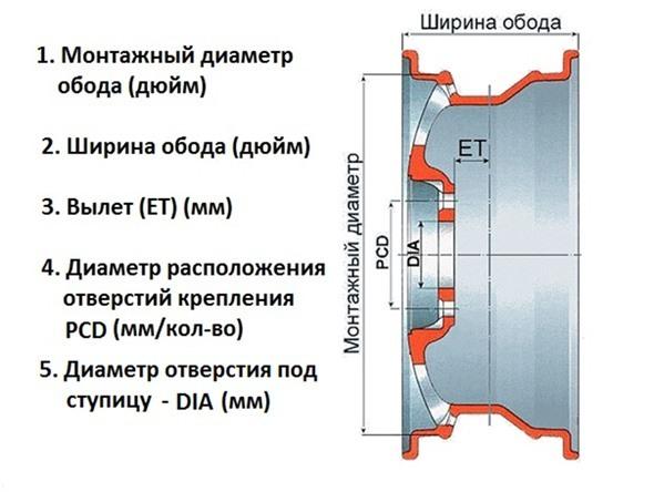 Размеры и давление в шинах lada vesta