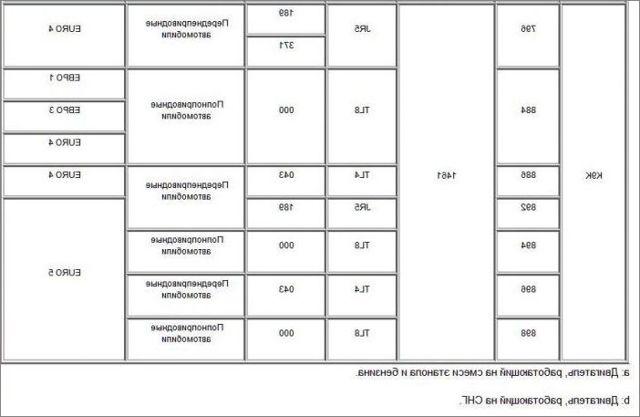 Заправочные объемы и марки renault duster
