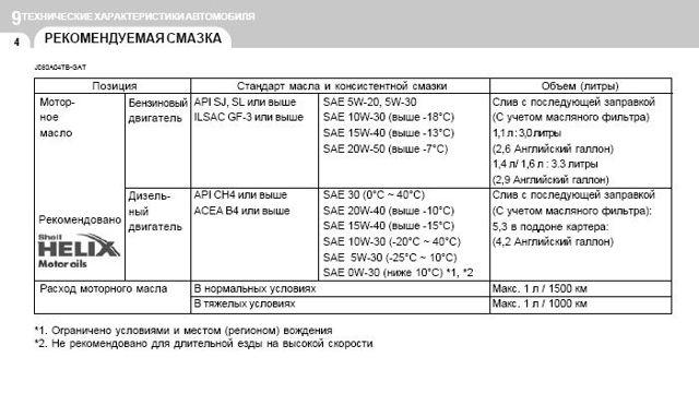 Количество масел и жидкостей в hyundai getz