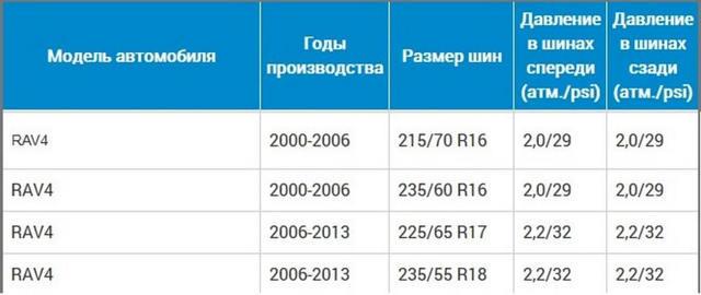 Размеры и давление в шинах Тойота РАВ4 с 2013 года