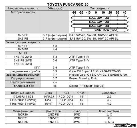 Емкости тех. жидкостей и масел ГСМ Тойота Тундра