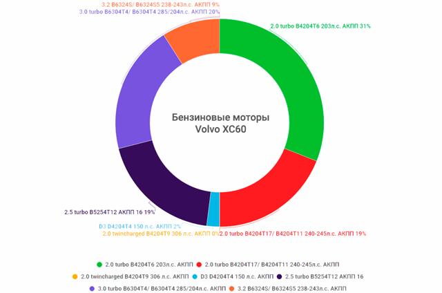 Заправочные объемы Вольво ХС60