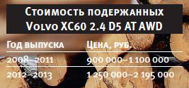 На что обратить внимание при покупке volvo xc60