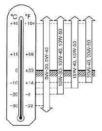 Количество масел и объем жидкостей Ниссан Патрол