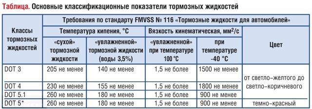 Заправочные объемы Пежо 408 с 2010 года